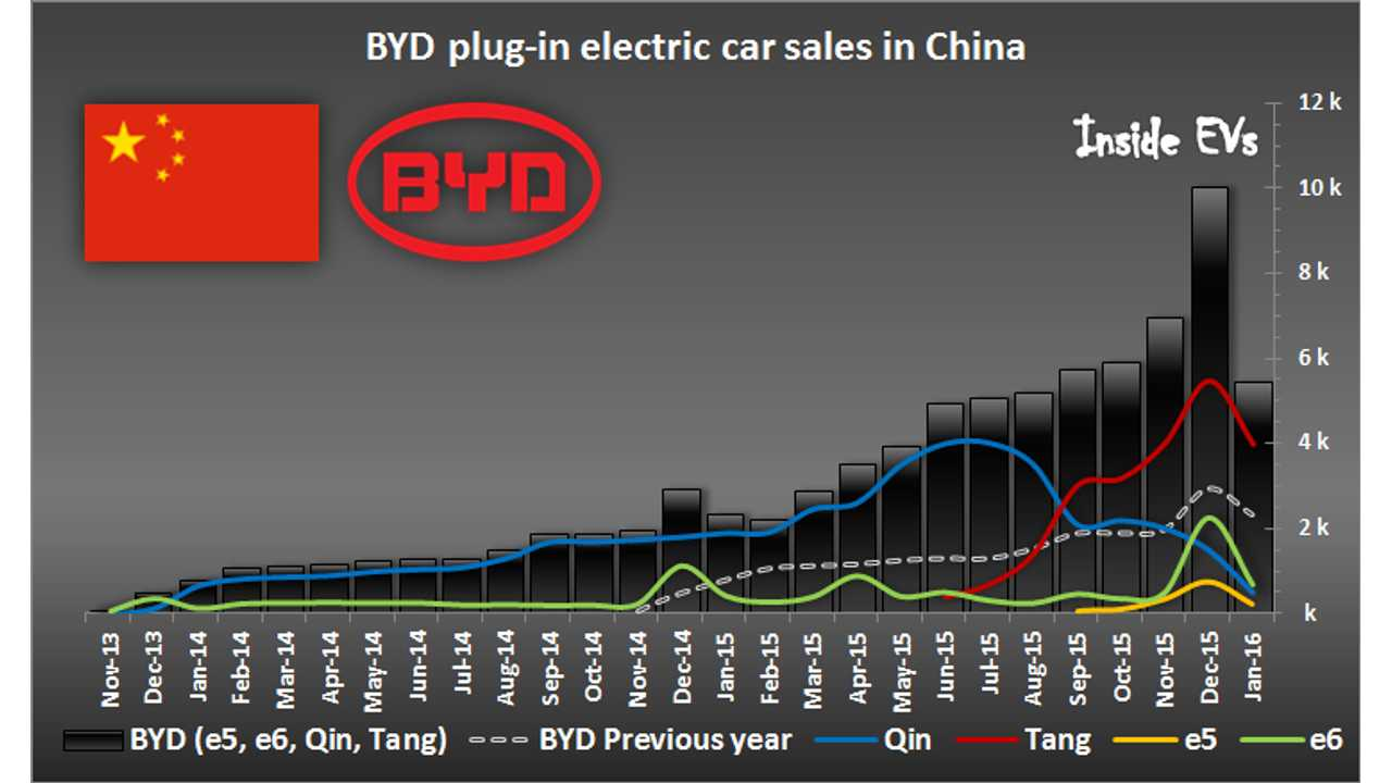 BYD Plug-In Electric Cars Sales In China More Than Doubled In January