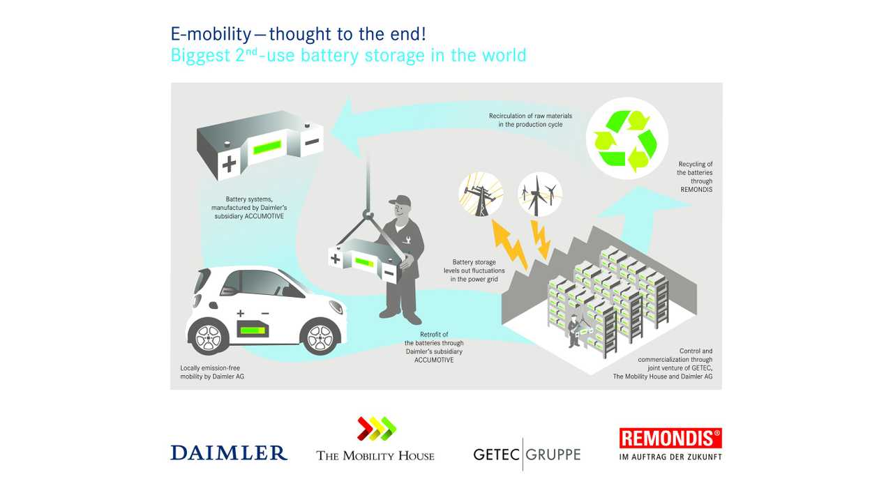 Daimler Announces World's Largest 2nd-Use Battery Energy Storage Project