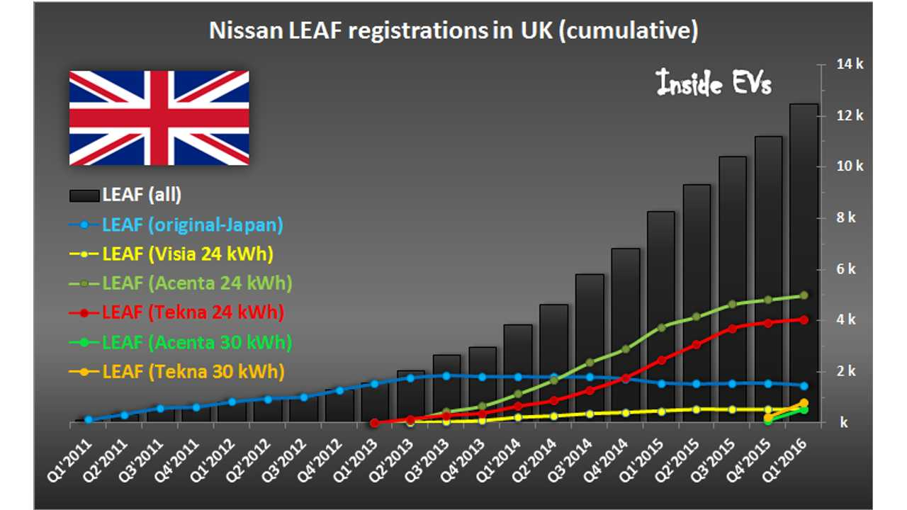 Majority Of New Nissan LEAF Sales In UK Are 30 kWh Versions - As Predicted