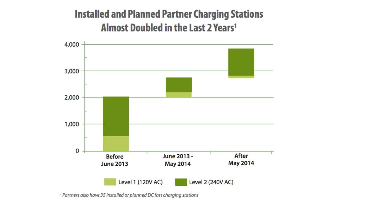 Results From Workplace Charging Survey