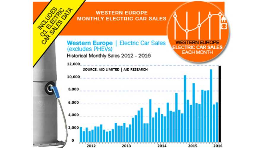 Pure Electric Car Sales In Western Europe Hits Record Of Nearly 12,000 In March