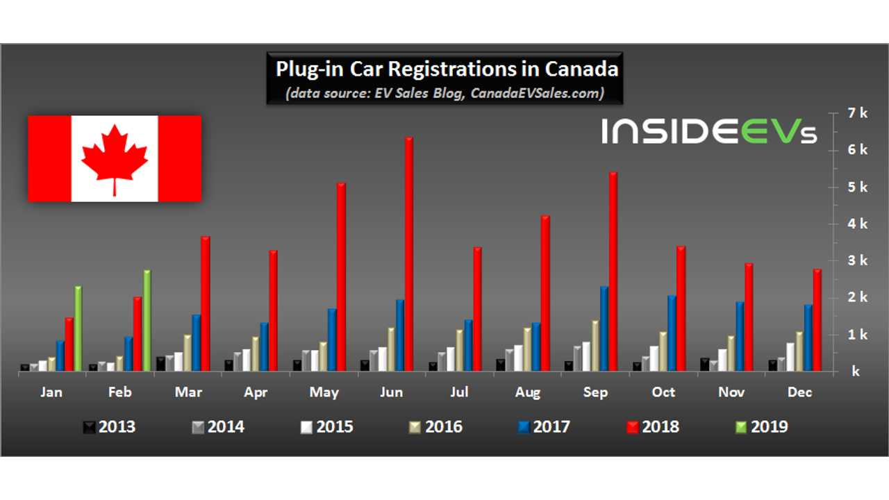 Plug-in car sales in Canada - February 2019