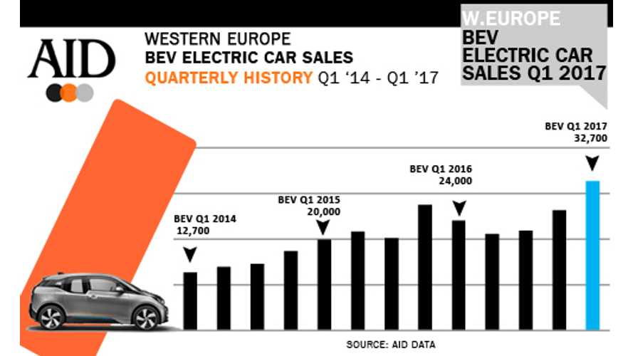 BEVs Set New Sales Record In Western Europe In March and Q1