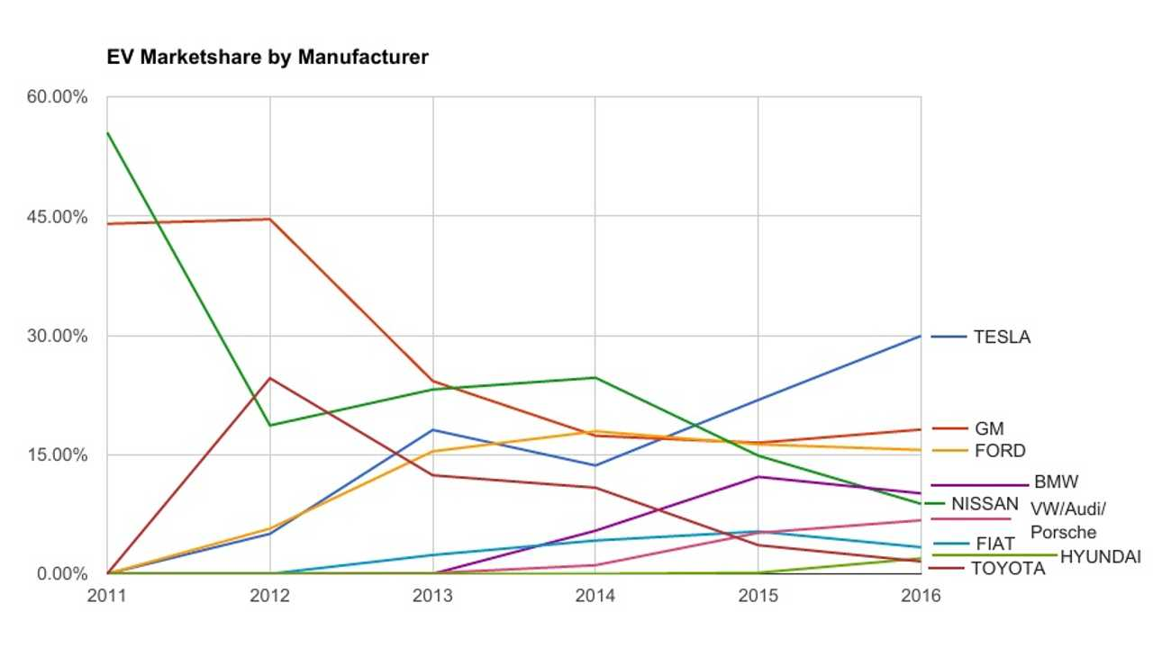 Historical EV Market Share By Manufacturer