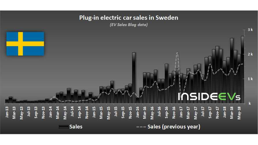 6% Of New Car Sales In Sweden Are Plug-In Electric Cars