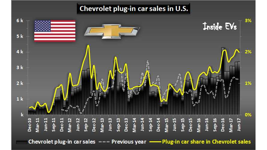 With The Bolt EV, Chevrolet's Plug-In Sales Exceed 2% In U.S. - graphs