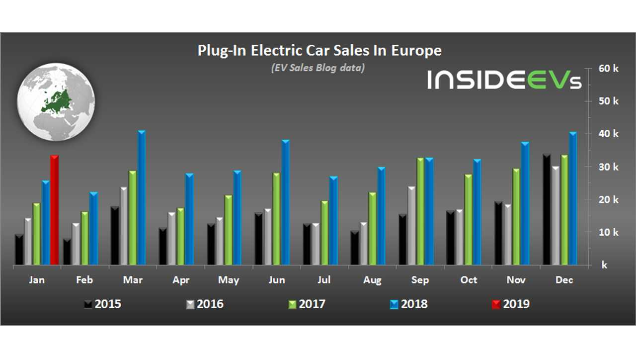 plug-in electric car sales in europe – january 2019