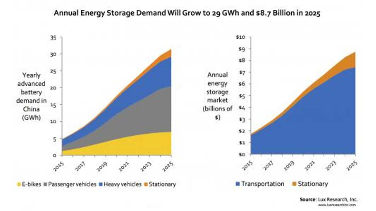 Lux Research: China's Lithium-Ion Battery Market To Quadruple By 2025