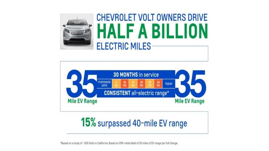 Chevy Volt Owners Surpass 500 Million Electric Miles