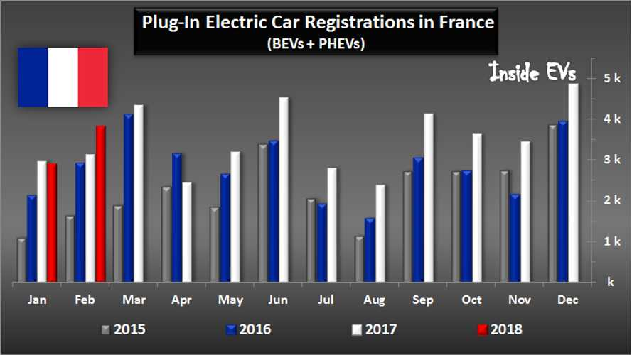Plug-In Hybrid Sales Surges In France, While BEVs Struggle In February