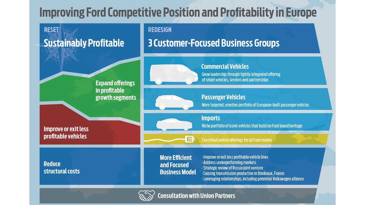 Improving Ford Competitive Position and Profitability in Europe