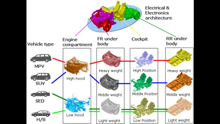 La piattaforma CMF di Nissan
