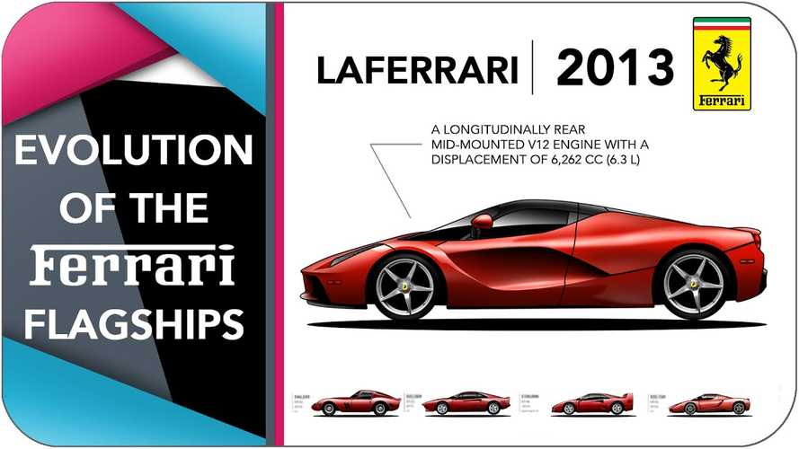 See nearly 60 years of Ferrari flagship evolution in five minutes