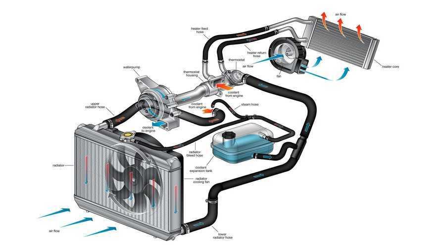 Raffreddamento dei motori: come consumare e inquinare meno