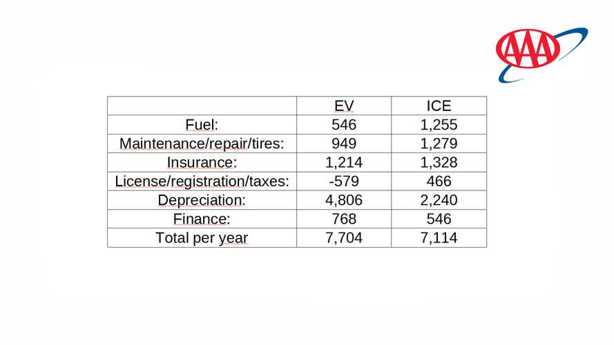 AAA's Full EV Cost Of Ownership Data Shows Depreciation Concern