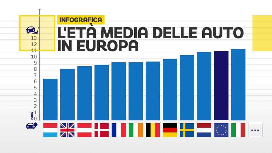 Quanto sono vecchie le auto degli italiani? Ecco il confronto con l'Europa