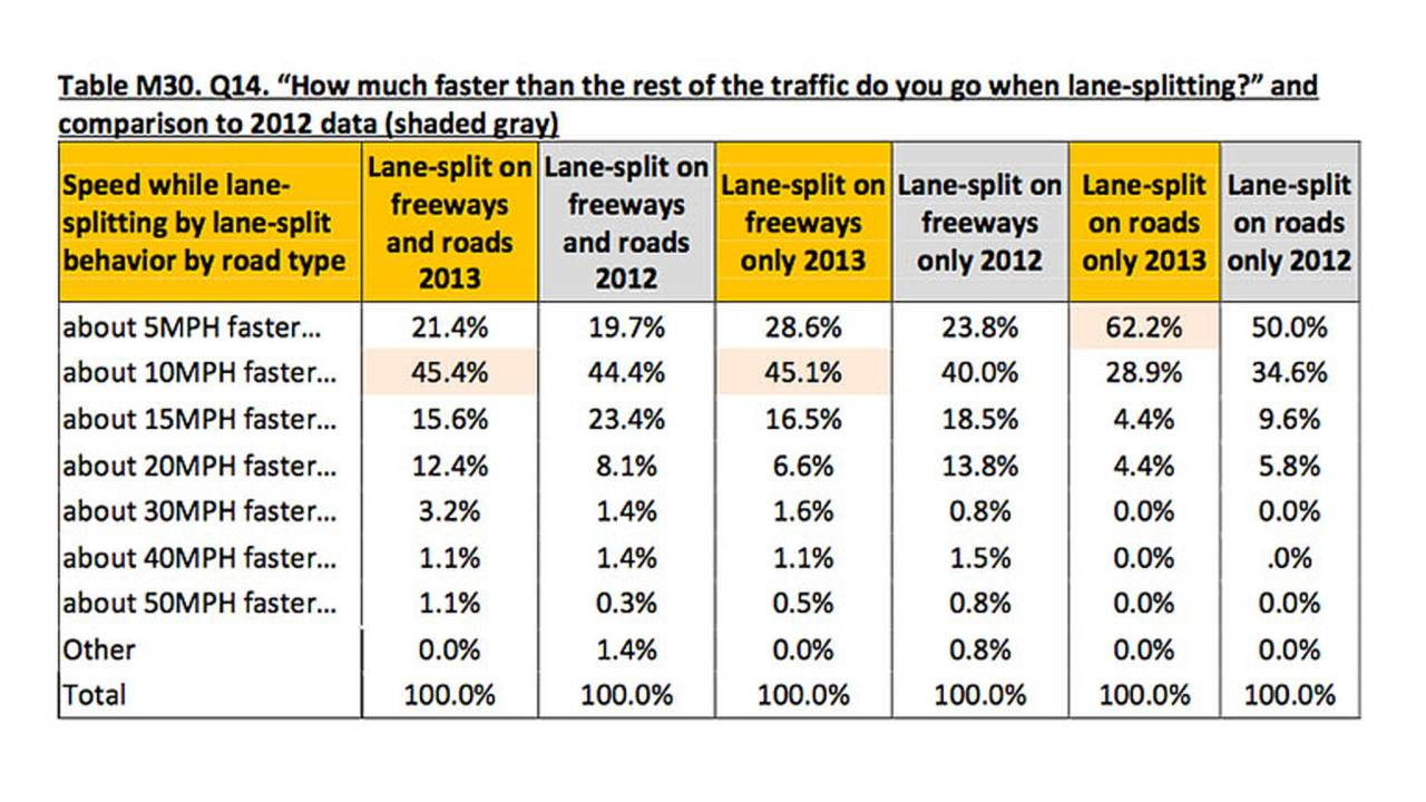 More Riders Lane Spliting in California, More Safely