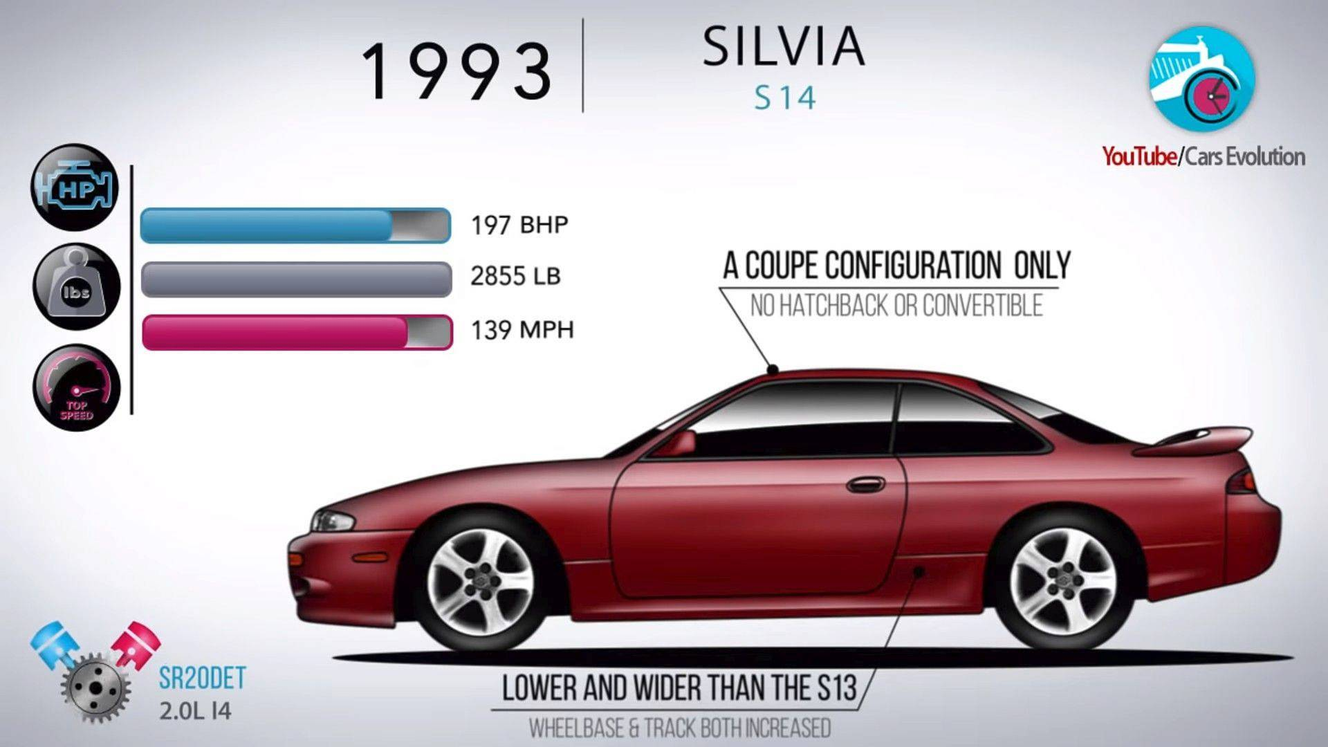 Experience Nissan Silvia's Nearly 40 Year Evolution In 4 ...