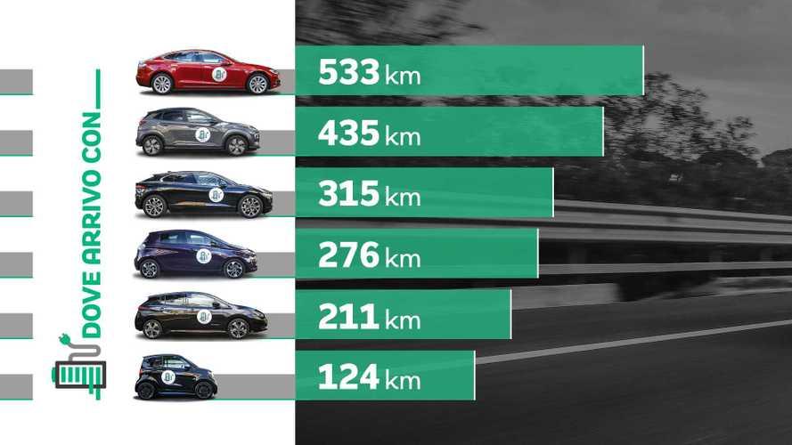 Auto elettriche, l'autonomia reale dei modelli più venduti d'Italia