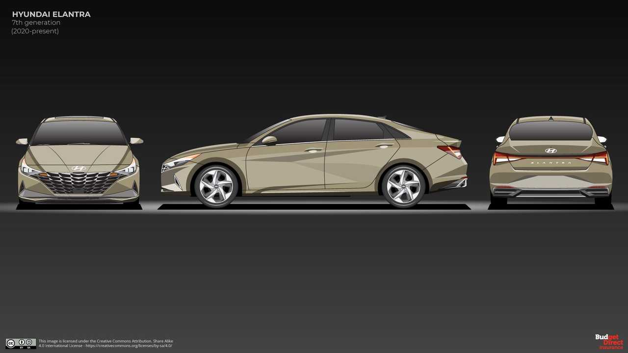 The Evolution Of Hyundai Elantra
