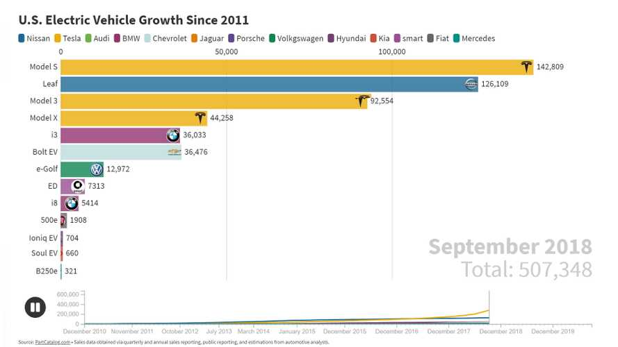 Check Out How EV Sales Have Evolved In The U.S. Since 2010