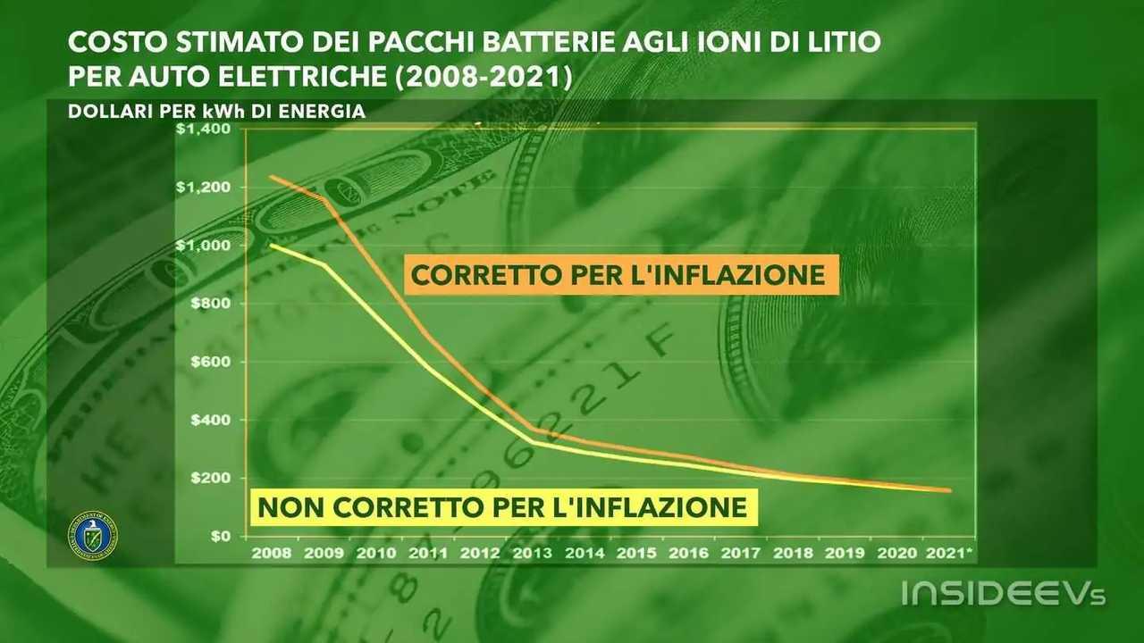 Grafico costi batterie auto elettriche
