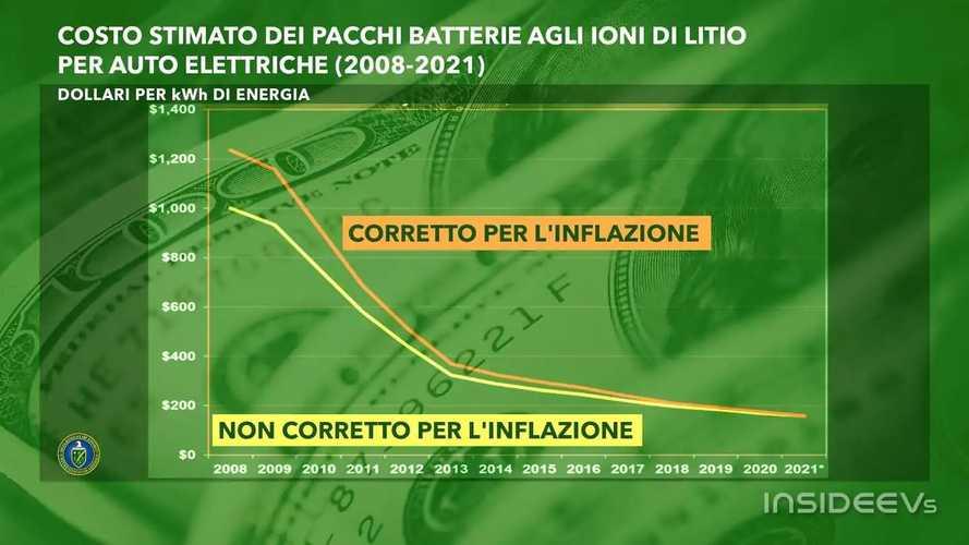 Ecco quanto sono diminuiti i costi delle batterie dal 2008 a oggi