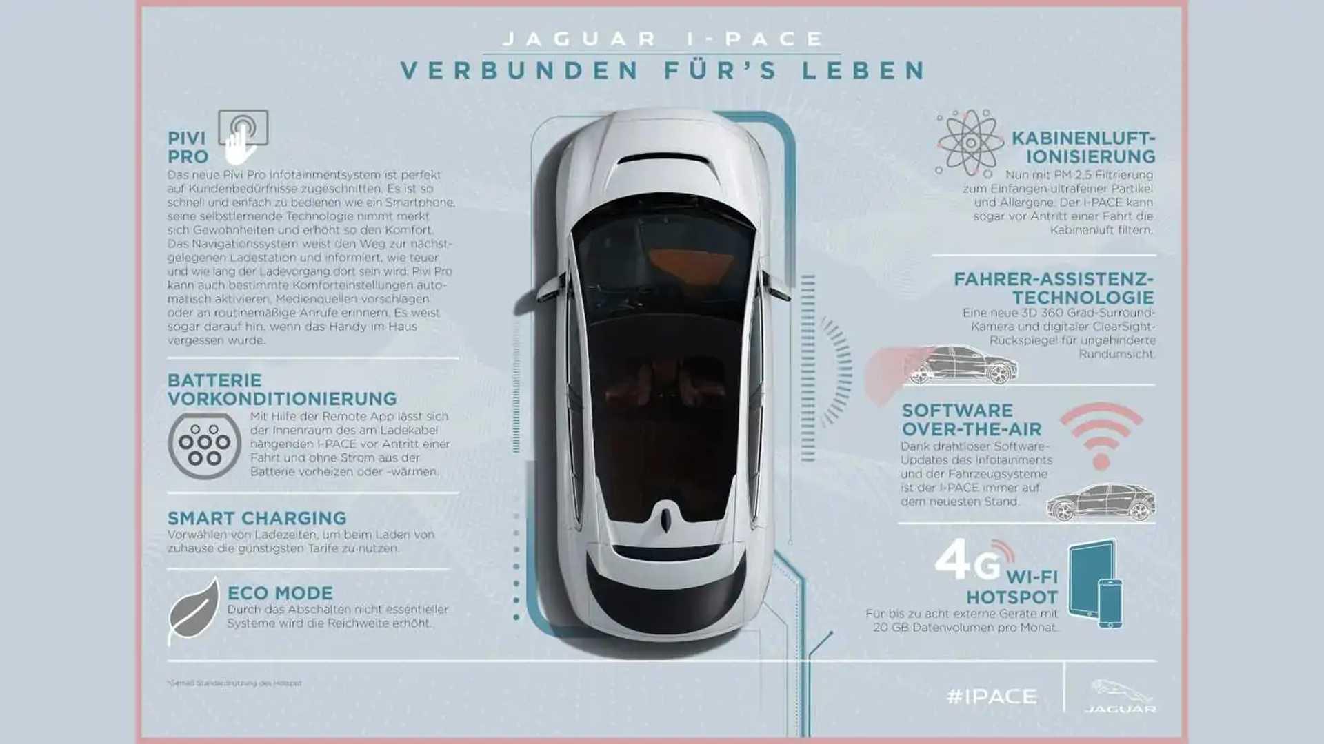 Jaguar I Pace 2021 Neue Version Mit Weniger Leistung Mehr Ausstattung