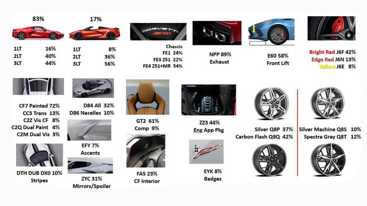 2020 Chevy Corvette Option Popularity