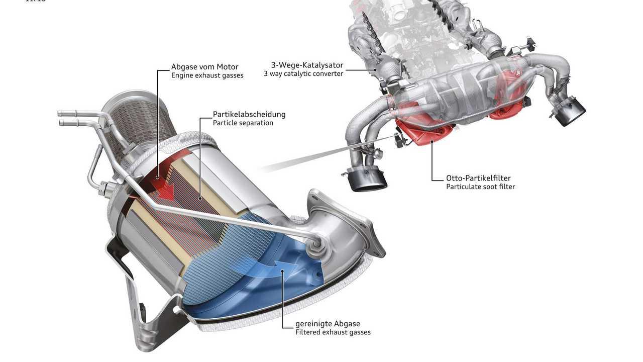 FIltro antiparticolato benzina