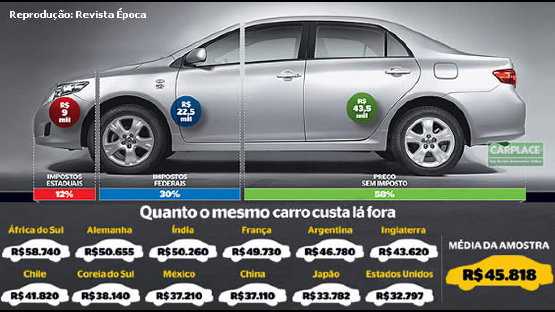 Porque Os Carros Sao Tao Caros No Brasil Joel Leite Explica Ou