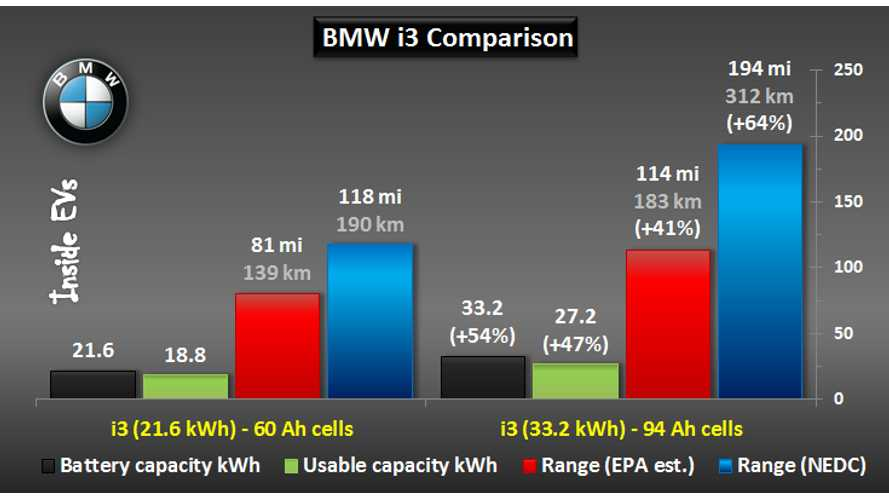 With Longer Range BMW i3 Official, We Compare The New 94 Ah Battery To The Old