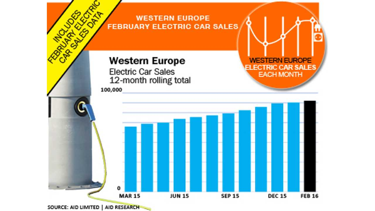 Western Europe February all-electric car sales - 12-month rolling total (source: EagleAID)
