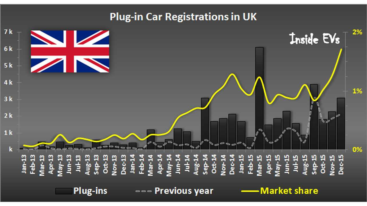 Plug-In Electric Car Sales In UK Set Record Market Share Of 1.7% In December
