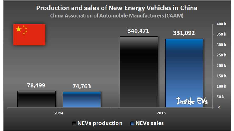 China Reports 331,092 New Energy Vehicles Sold In 2015 (Excluding Imports)