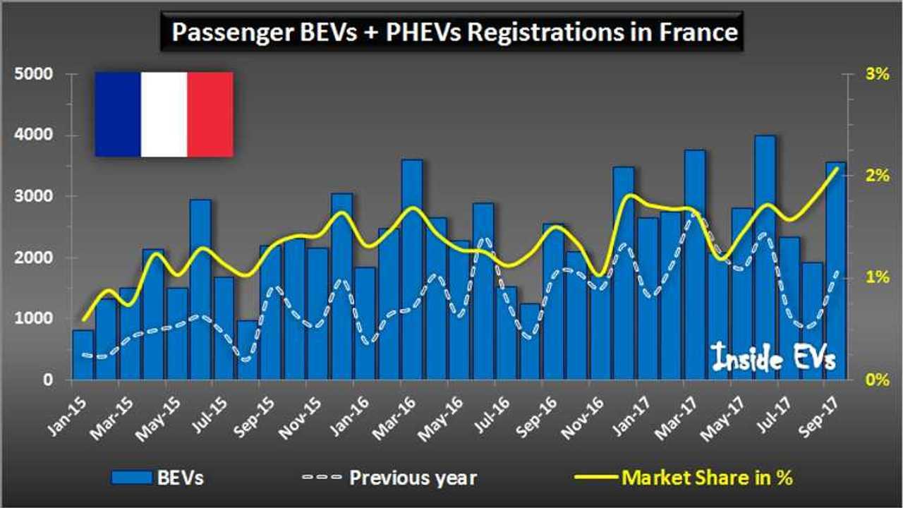 Plug-in car registrations in France – September 2017