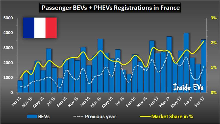 Plug-In EV Market Share In France Crosses A Record 2% In September!