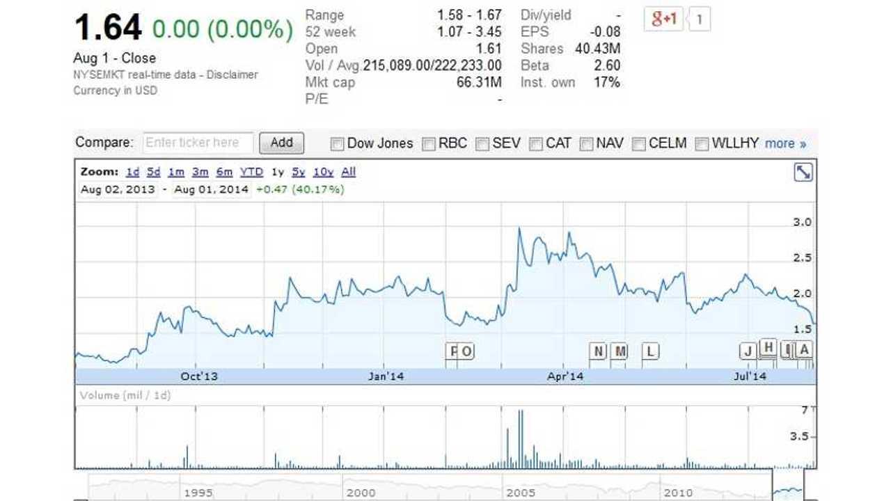 UQM Technologies Inc (NYSEMKT:UQM)