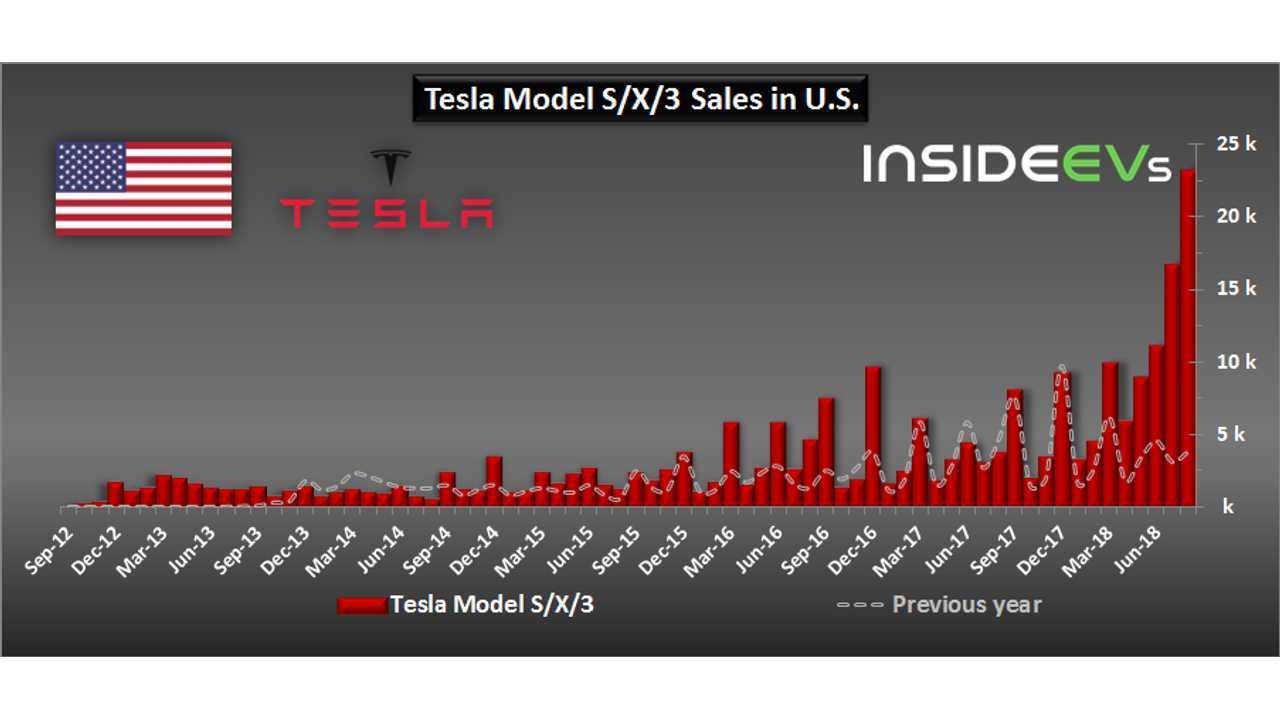 Tesla sales in U.S. (estimated) – August 2018