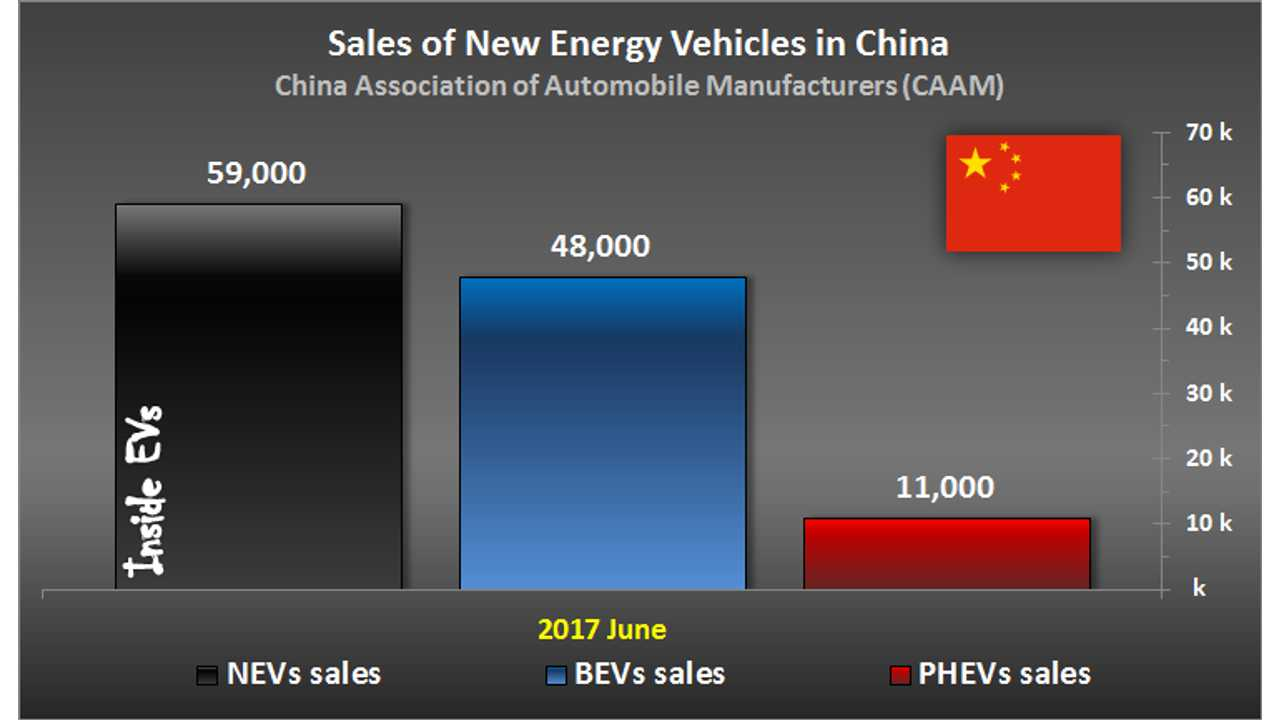 Sales of New Energy Vehicles in China – June 2017