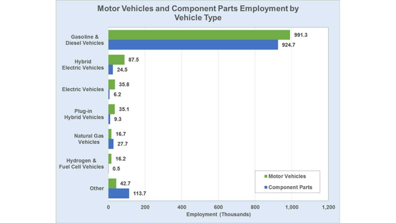 DoE Examines Automotive Employment By