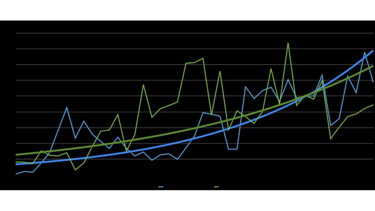 Nissan LEAF Versus Chevy Volt - Cumulative Sales Graph With Exponential Curve