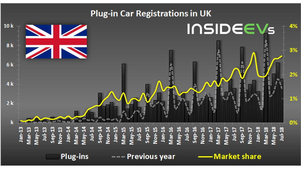 Plug-in Electric Car Registrations in UK – July 2018