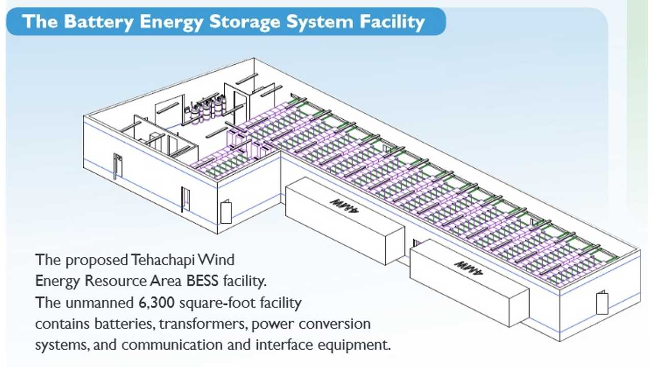 The proposed Tehachapi Wind Energy Resource Area BESS facility. The unmanned 6,300 square-foot facility contains batteries, transformers, power conversion systems, and communication and interface equipment.
