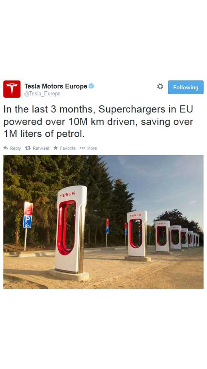 In Past 3 Months, Superchargers In European Union Powered Model S For 10 Million KM