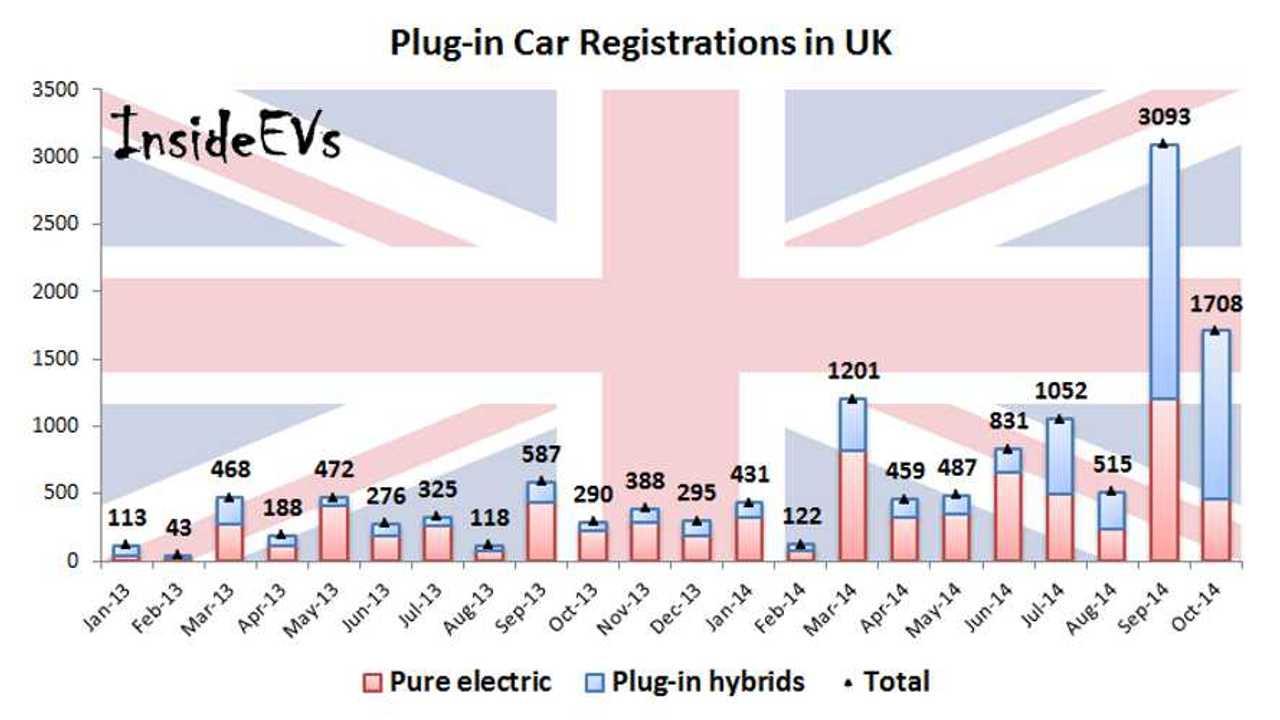 Plug-in Car Sales Still Strong In UK – 1,700 In October