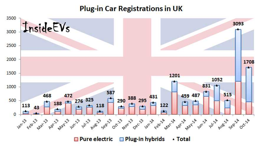 Plug-in Car Sales Still Strong In UK – 1,700 In October