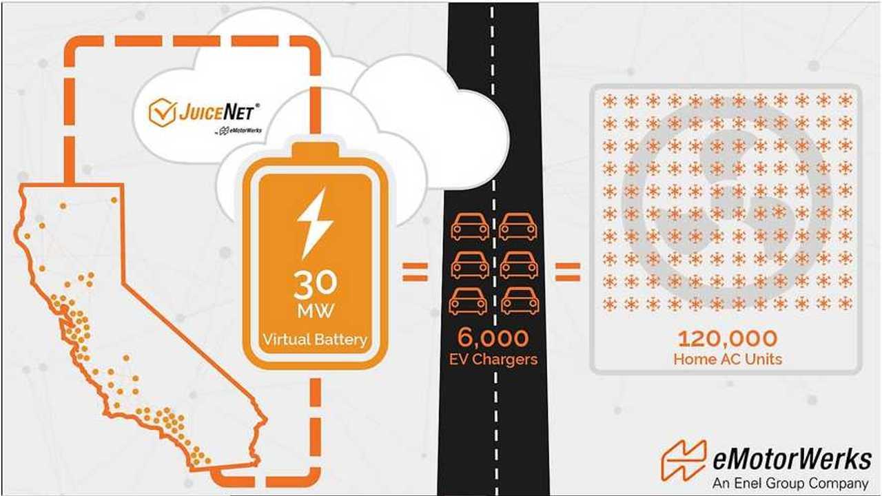 eMotorWerks cloud-based virtual battery