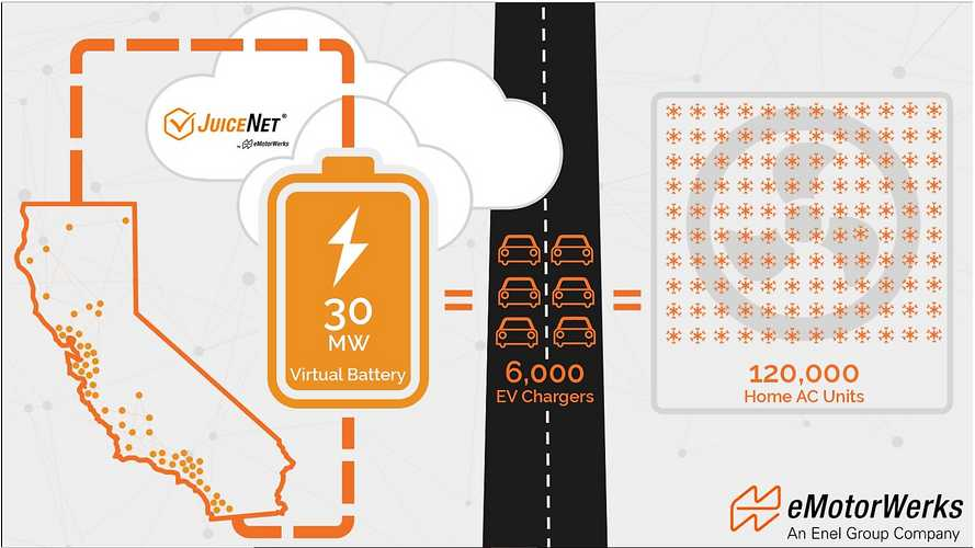 "eMotorWerks JuiceNet Used As 30 MW ""Virtual Battery"""