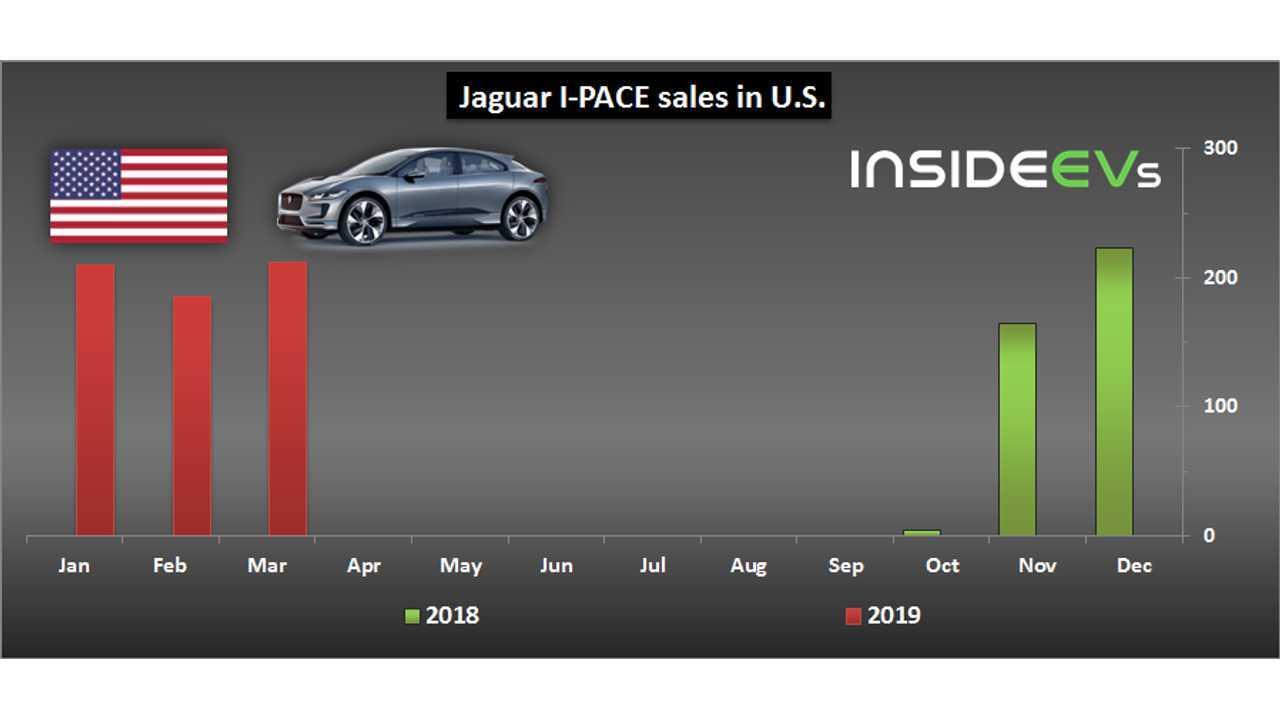 Jaguar I-PACE sales in U.S. – March 2019
